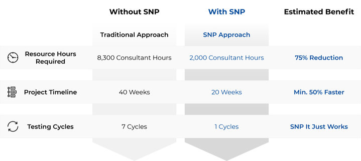 benefits-of-snp-approach-1522x682
